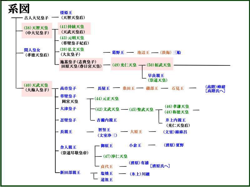 天皇家系図